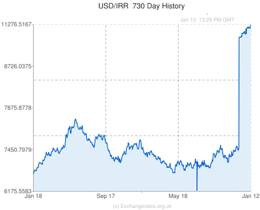 View A Canadian Dollar To Iranian Rial Currency Exchange Rate Graph